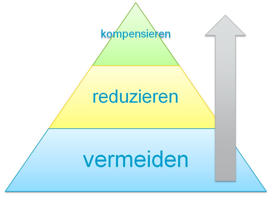 CO2-Kompensation als letztes Mittel: Pyramide Vermeiden, Reduzieren, Kompensieren.