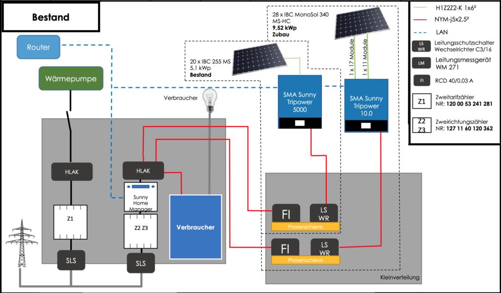 Stromlaufplan Bestand