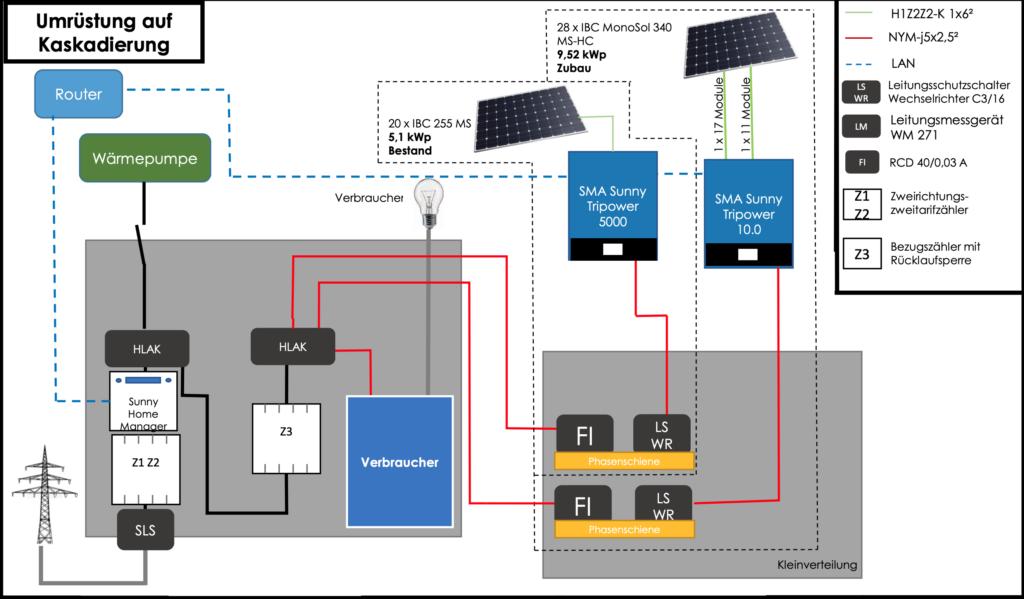 Stromlaufplan Kaskade